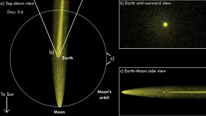 The Moon Has a 'Tail' That Shoots a Beam around Earth